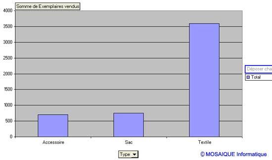 Le graphique illustrant le tableau croisé dynamique a été généré automatiquement - Excel - MOSAIQUE Informatique - Formations informatiques et création de sites web - 54 - Nancy - Meurthe et Moselle - Lorraine