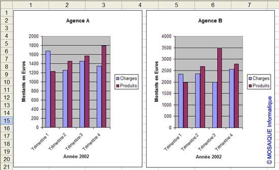 Les deux graphiques sont placés sur la même feuille de calcul - Excel - MOSAIQUE Informatique - Formations informatiques et création de sites web - 54 - Nancy - Meurthe et Moselle - Lorraine