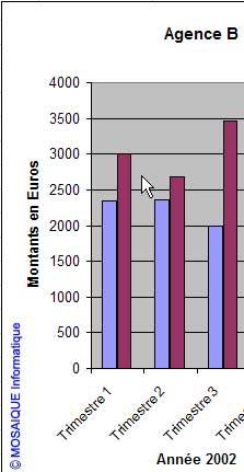 Le graphique a été mis à jour - Excel 2002 - MOSAIQUE Informatique - Formations informatiques et création de sites web - 54 - Nancy - Meurthe et Moselle - Lorraine