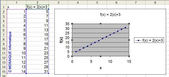 f(x) = 2(x)+3 - Excel - MOSAIQUE Informatique - Formations informatiques et création de sites web - 54 - Nancy - Meurthe et Moselle - Lorraine