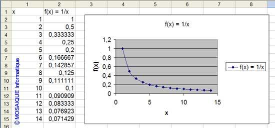 f(x) = 1/x - Excel - MOSAIQUE Informatique - Formations informatiques et création de sites web - 54 - Nancy - Meurthe et Moselle - Lorraine