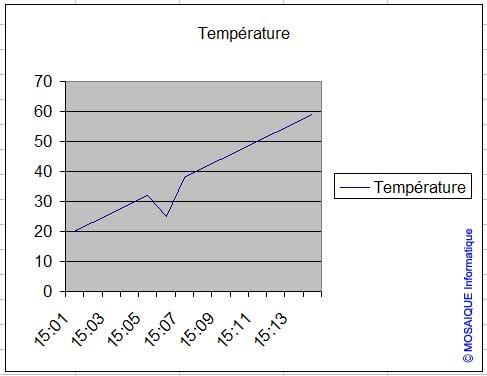 La courbe obtenue - Excel - MOSAIQUE Informatique - Formations informatiques et création de sites web - 54 - Nancy - Meurthe et Moselle - Lorraine