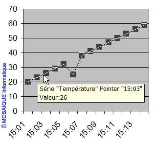 La série de points - Excel - MOSAIQUE Informatique - Formations informatiques et création de sites web - 54 - Nancy - Meurthe et Moselle - Lorraine