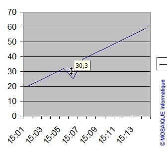 Le point est déplacé - Excel - MOSAIQUE Informatique - Formations informatiques et création de sites web - 54 - Nancy - Meurthe et Moselle - Lorraine