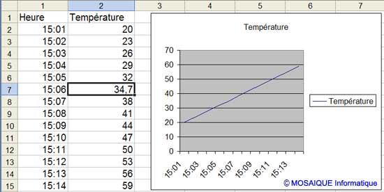 La donnée correspondante est modifiée - Excel - MOSAIQUE Informatique - Formations informatiques et création de sites web - 54 - Nancy - Meurthe et Moselle - Lorraine