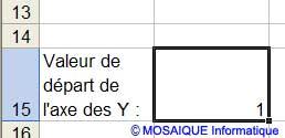 Le début de la graduation de l'axe des ordonnées - Excel - MOSAIQUE Informatique - Cours bureautiques en ligne - 54 - Nancy - www.mosaiqueinformatique.fr