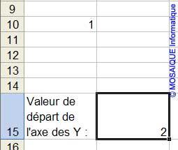 La valeur de départ est modifiée - Excel - MOSAIQUE Informatique - Cours bureautiques en ligne - 54 - Nancy - www.mosaiqueinformatique.fr