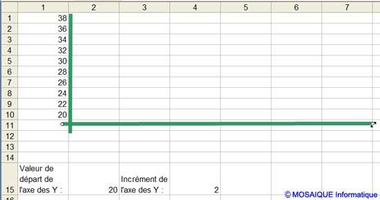 Les traits sont placés sur la feuille afin de figurer les axes - Excel - MOSAIQUE Informatique - Cours Excel - 54 - Nancy - www.mosaiqueinformatique.fr