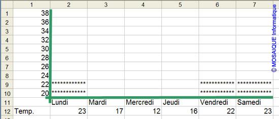 L'histogramme, après le collage - Excel - MOSAIQUE Informatique - Cours Excel - 54 - Nancy
