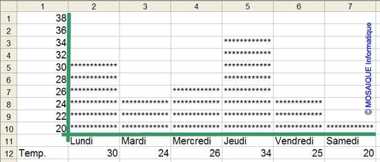 L'histogramme fonctionne correctement lorsque les valeurs de l'axe des X sont modifiées - Excel - MOSAIQUE Informatique - Cours Excel - 54 - Nancy