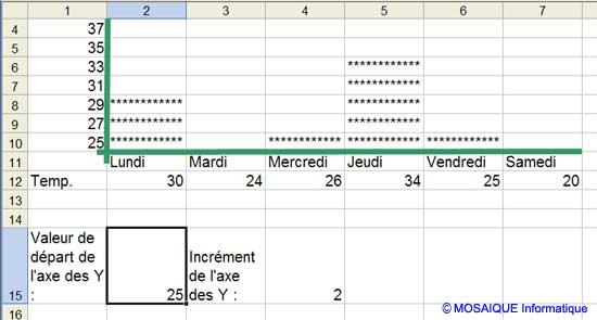 La valeur de départ de la graduation de l'axe des Y est modifiée - Excel - MOSAIQUE Informatique - Nancy - 54
