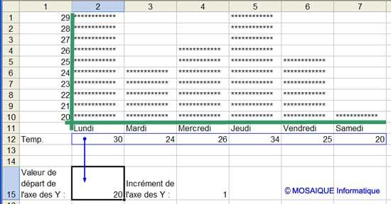 La formule permet d'extraire la valeur minimale - Excel - MOSAIQUE Informatique - Nancy - 54