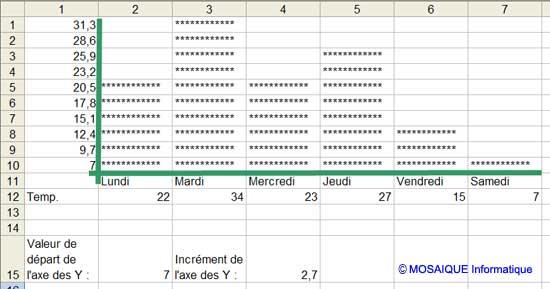 Les valeurs sont modifiées une dernière fois afin de vérifier que l'histogramme fonctionne correctement - Excel - MOSAIQUE Informatique - 54 - Nancy