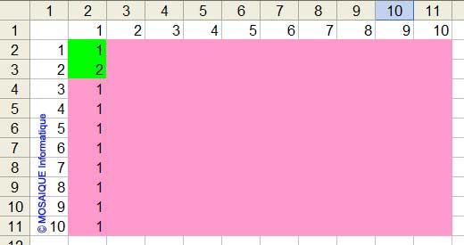 Les couleurs correspondent désormais à celles de la mise en forme conditionnelle souhaitée - Excel - MOSAIQUE Informatique - 54 - Nancy - Meurthe et Moselle - Lorraine