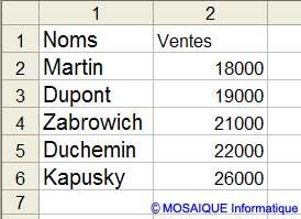 La saisie des ventes du mois de février - Excel - MOSAIQUE Informatique - Création de sites Internet - 54 - Nancy - www.mosaiqueinformatique.fr