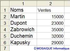La saisie des ventes du mois de mars - Excel - MOSAIQUE Informatique - Formations informatiques - 54 - Nancy - www.mosaiqueinformatique.fr