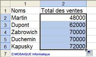 La formule est recopiée - Excel - MOSAIQUE Informatique - Formations bureautiques - 54 - Nancy - www.mosaiqueinformatique.fr