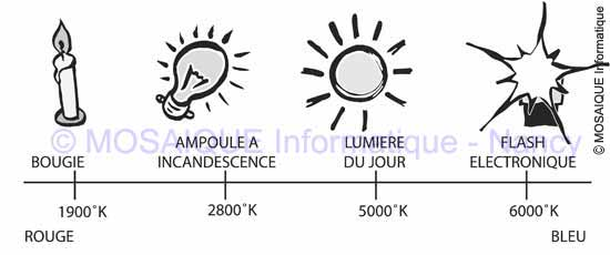 La température de la couleur - Tutoriel photo numérique - MOSAIQUE Informatique - Formations informatique - Nancy - 54 - Lorraine