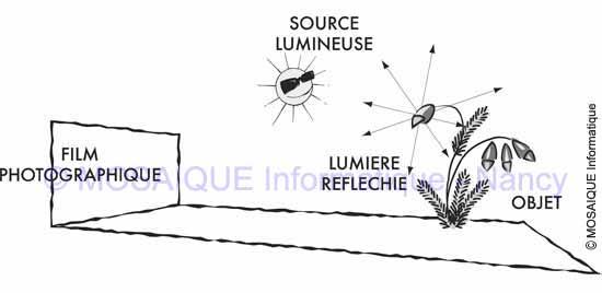 La lumière est réfléchie dans toutes les directions par le sujet - Tutoriel photo numérique - MOSAIQUE Informatique - Formations informatiques - Nancy - Lorraine