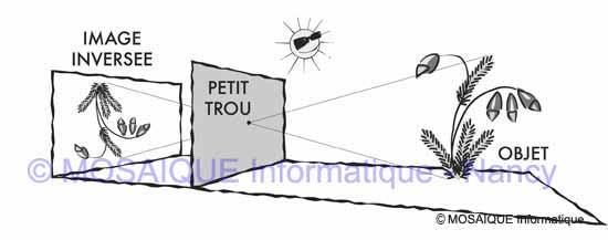 Principe du sténopé - Tutoriel photo numérique - MOSAIQUE Informatique - Formations informatiques - Nancy - Lorraine