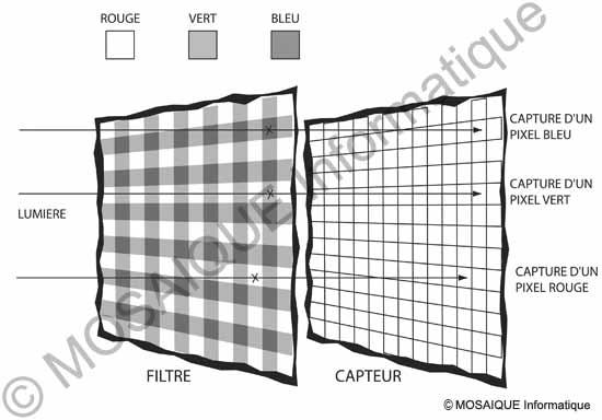 Comment un capteur voit les couleurs - Tutoriel photo numérique - MOSAIQUE Informatique - Création de sites Internet - Nancy - Lorraine